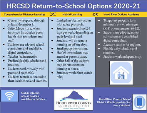 HRCSD Return-to-School Options 2020-21: Comprehensive Distance Learning, Hybrid Learning, or Options Academy.