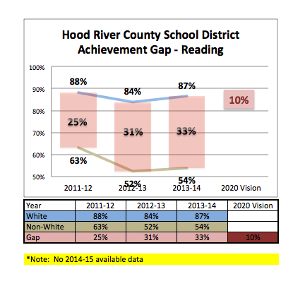 Reading Achievement Gap